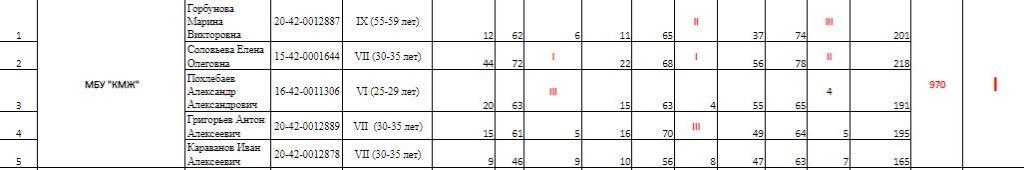Клубы по месту жительства - первые на этапе спартакиады среди МУ спорта  по ГТО.